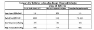 chart comparing different types of G31 batteries