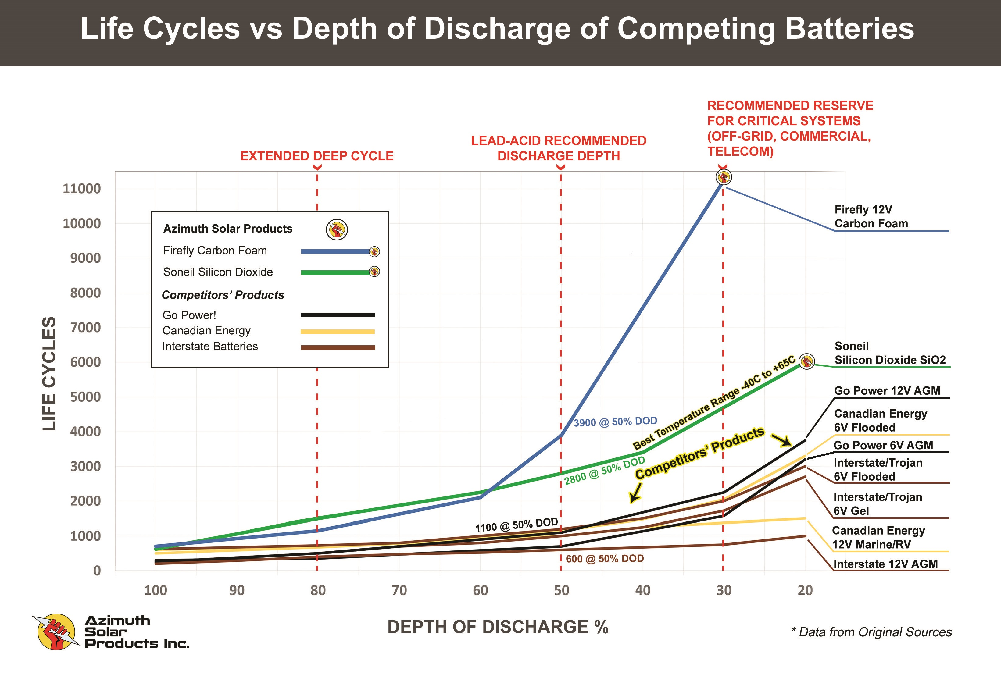 chart comparing life cycles vs DoD of competing batteries by Azimuth Solar